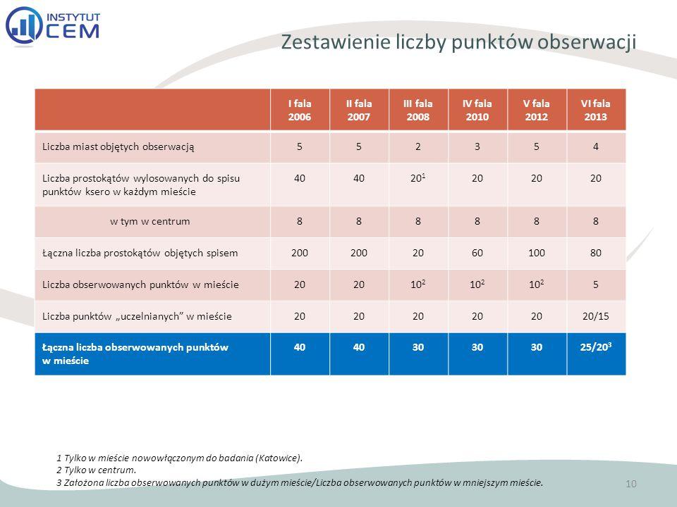 Zestawienie liczby punktów obserwacji