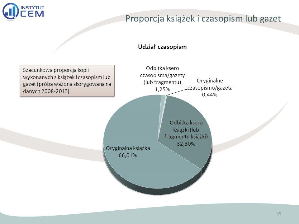 Proporcja książek i czasopism lub gazet