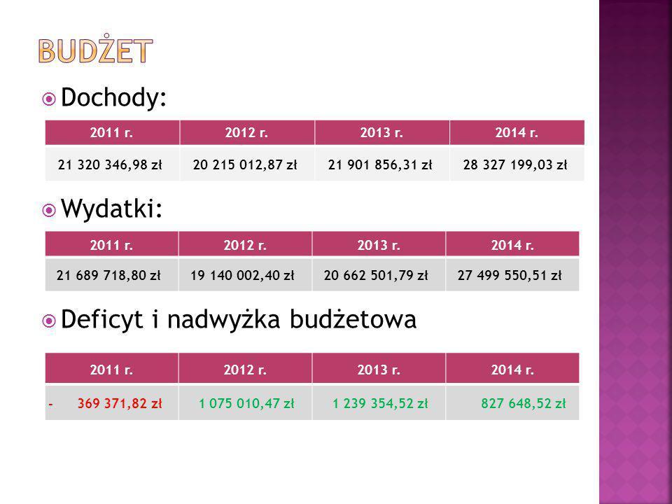 BUDŻET Dochody: Wydatki: Deficyt i nadwyżka budżetowa 2011 r. 2012 r.