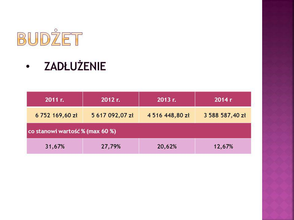 BUDŻET zadłużenie 2011 r. 2012 r. 2013 r. 2014 r 6 752 169,60 zł