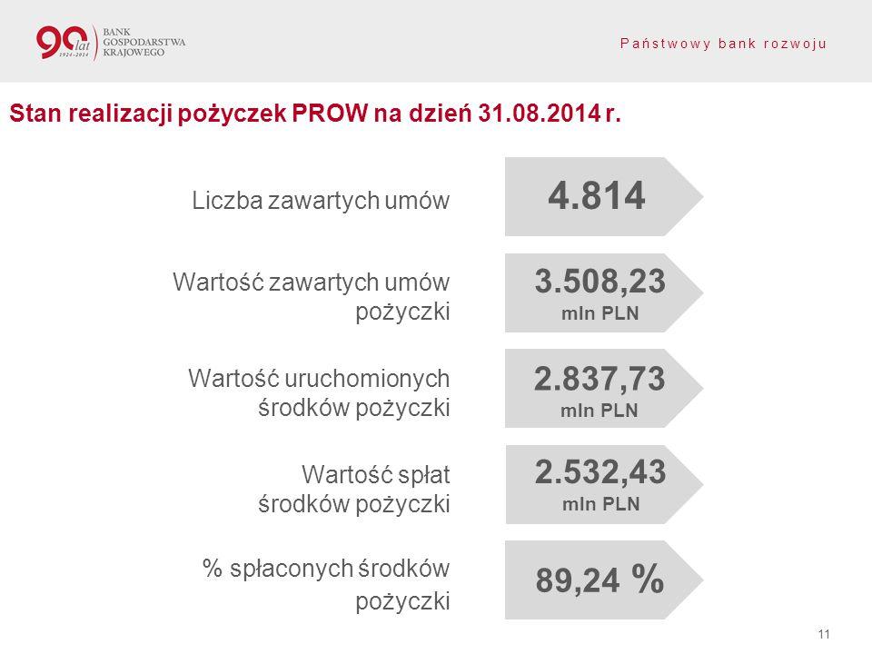 Stan realizacji pożyczek PROW na dzień 31.08.2014 r.