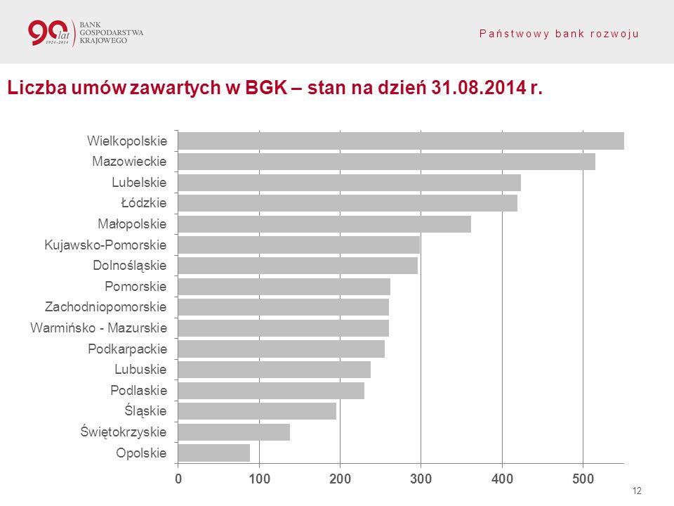 Liczba umów zawartych w BGK – stan na dzień 31.08.2014 r.