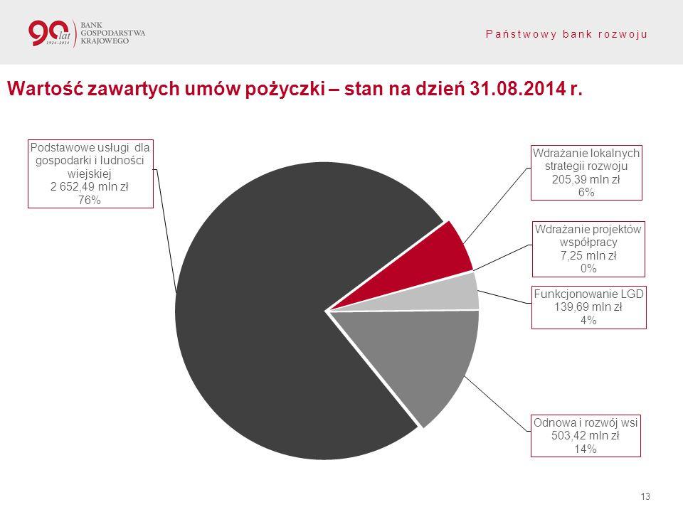 Wartość zawartych umów pożyczki – stan na dzień 31.08.2014 r.