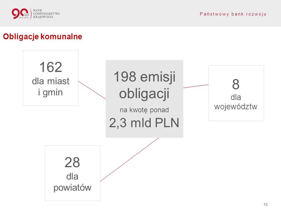 198 emisji obligacji na kwotę ponad 2,3 mld PLN