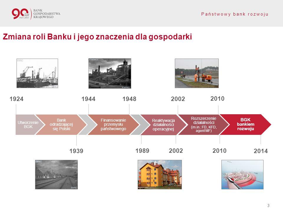 Zmiana roli Banku i jego znaczenia dla gospodarki