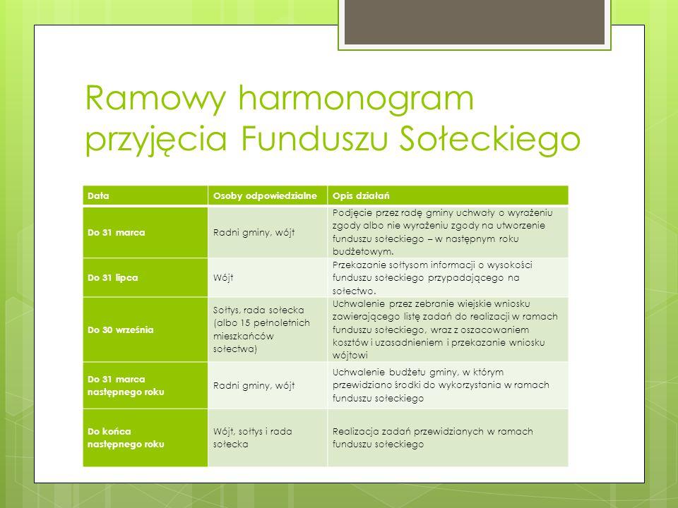 Ramowy harmonogram przyjęcia Funduszu Sołeckiego