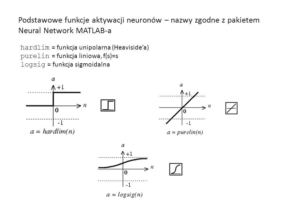 Podstawowe funkcje aktywacji neuronów – nazwy zgodne z pakietem Neural Network MATLAB-a
