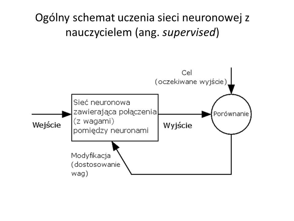 Ogólny schemat uczenia sieci neuronowej z nauczycielem (ang