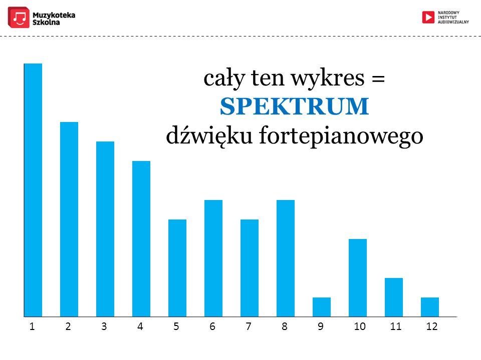 cały ten wykres = SPEKTRUM dźwięku fortepianowego