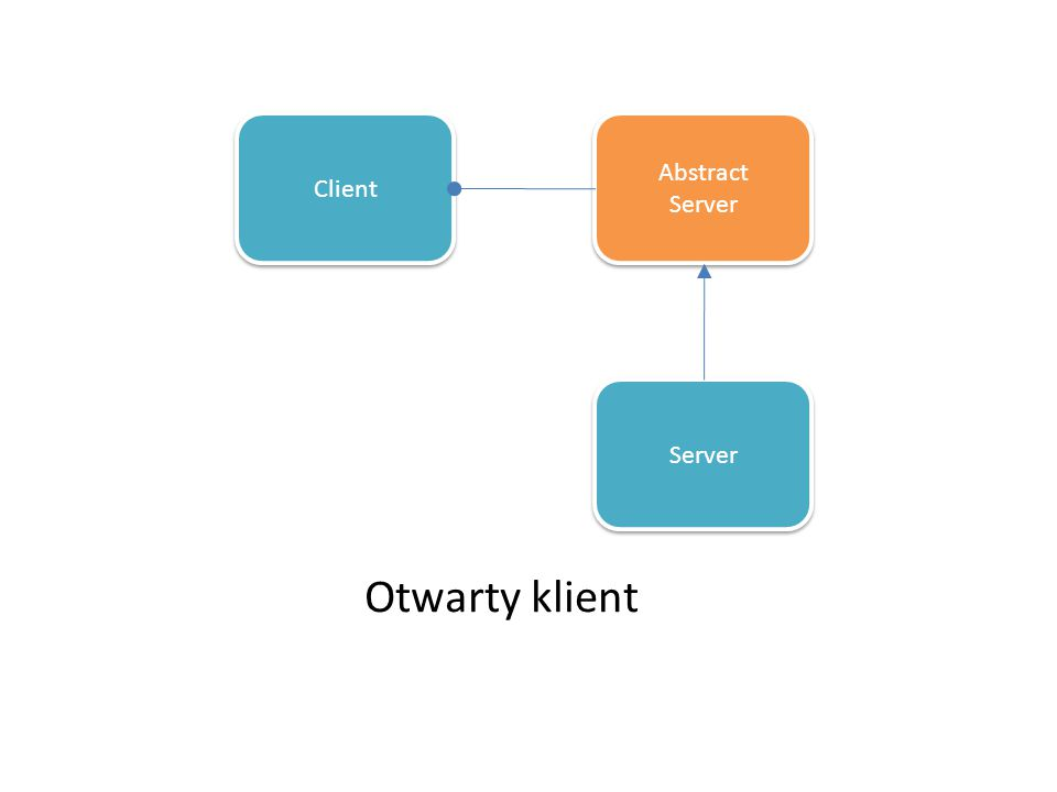 Otwarty klient Abstract Client Server Server