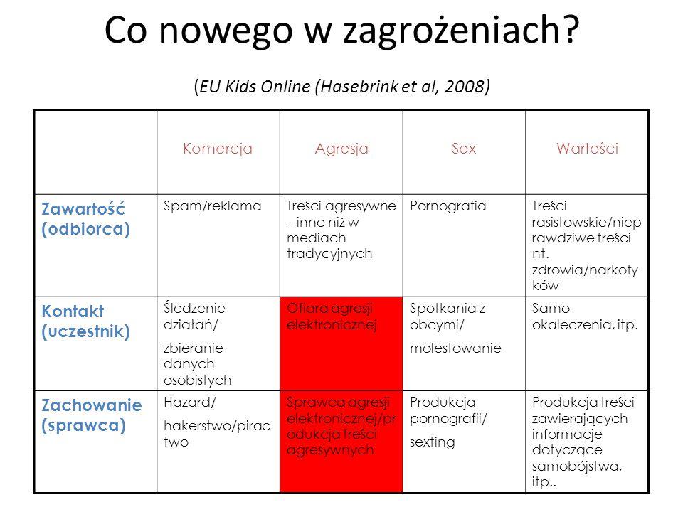 Co nowego w zagrożeniach (EU Kids Online (Hasebrink et al, 2008)