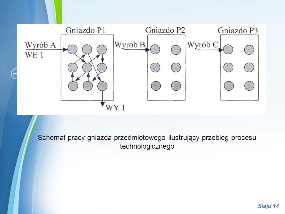 Schemat pracy gniazda przedmiotowego ilustrujący przebieg procesu technologicznego