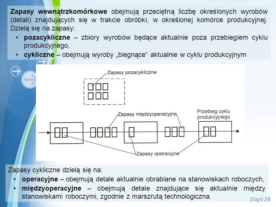 Zapasy wewnątrzkomórkowe obejmują przeciętną liczbę określonych wyrobów (detali) znajdujących się w trakcie obróbki, w określonej komórce produkcyjnej. Dzielą się na zapasy: