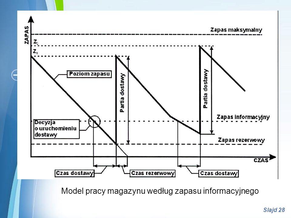 Model pracy magazynu według zapasu informacyjnego