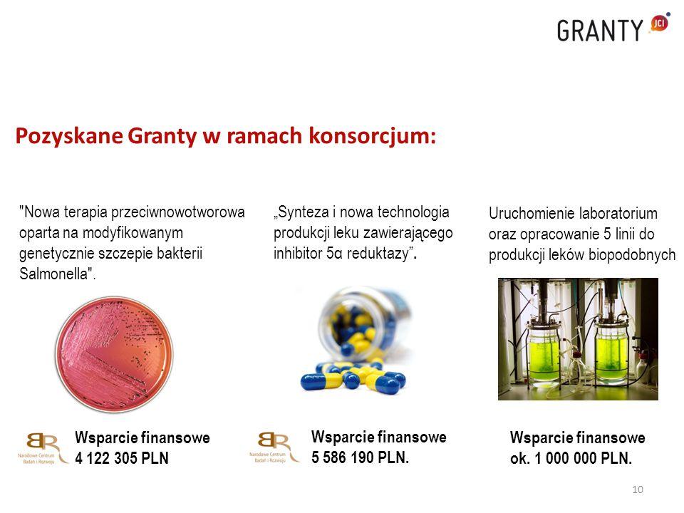 Pozyskane Granty w ramach konsorcjum: