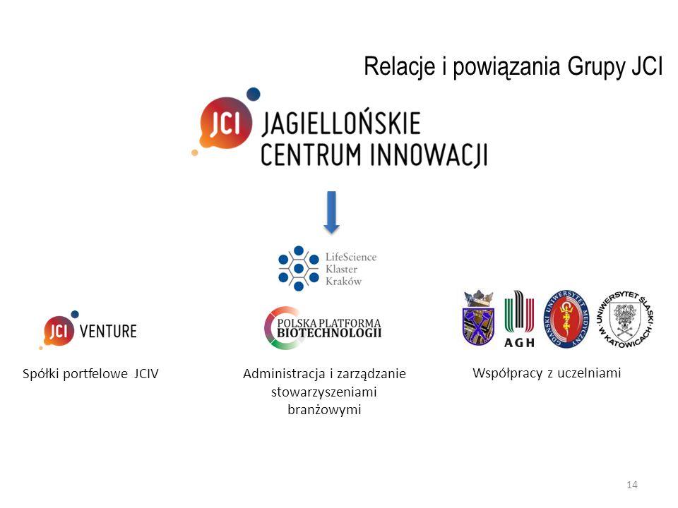 Relacje i powiązania Grupy JCI