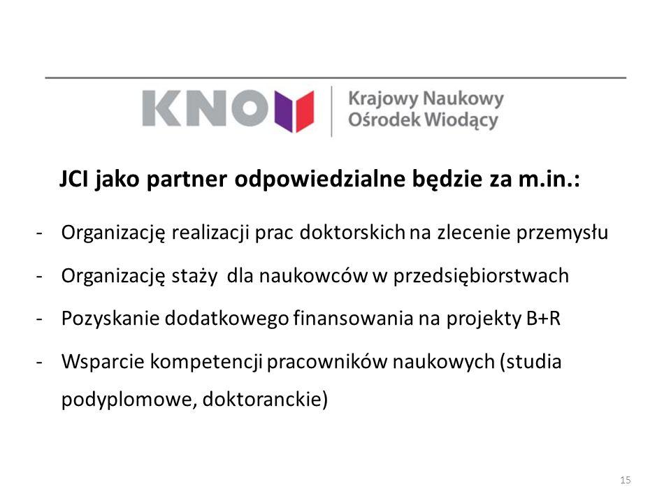 JCI jako partner odpowiedzialne będzie za m.in.: