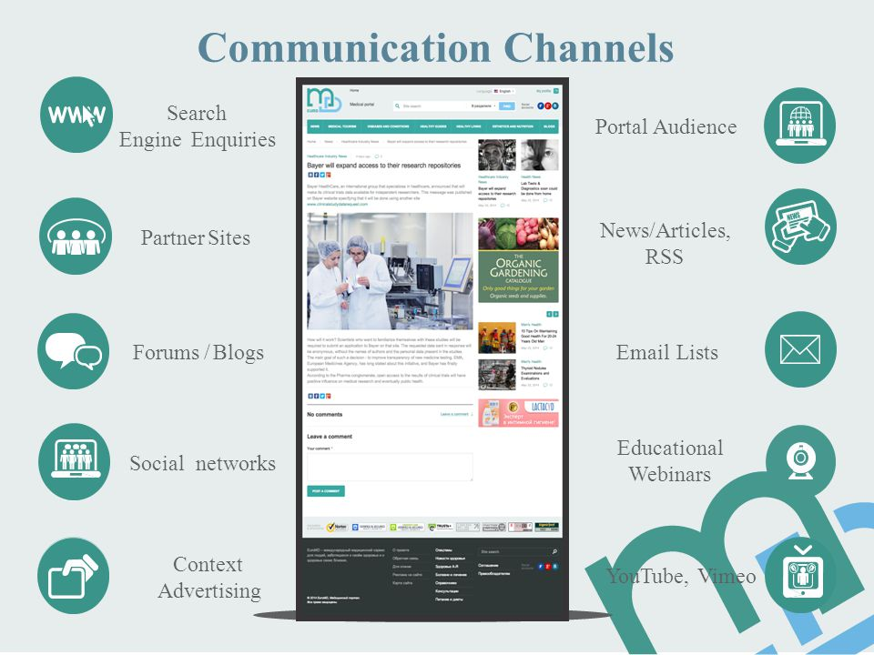 Communication Channels Search Engine Enquiries Portal Audience