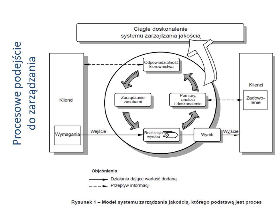 Procesowe podejście do zarządzania