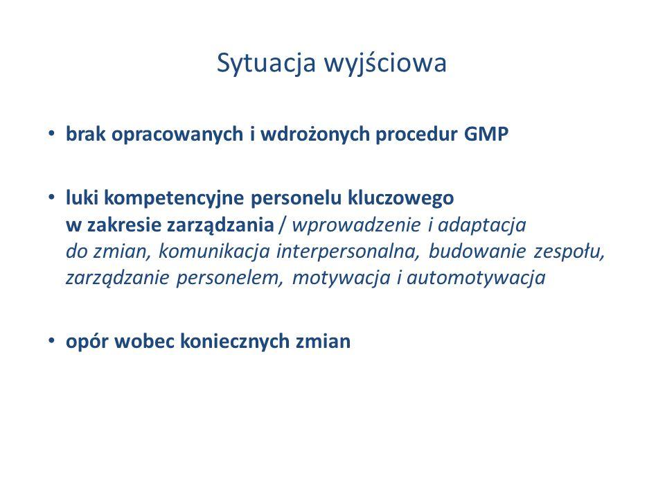 Sytuacja wyjściowa brak opracowanych i wdrożonych procedur GMP