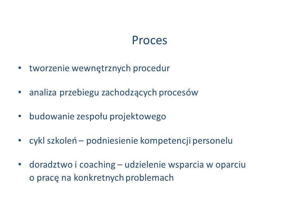 Proces tworzenie wewnętrznych procedur