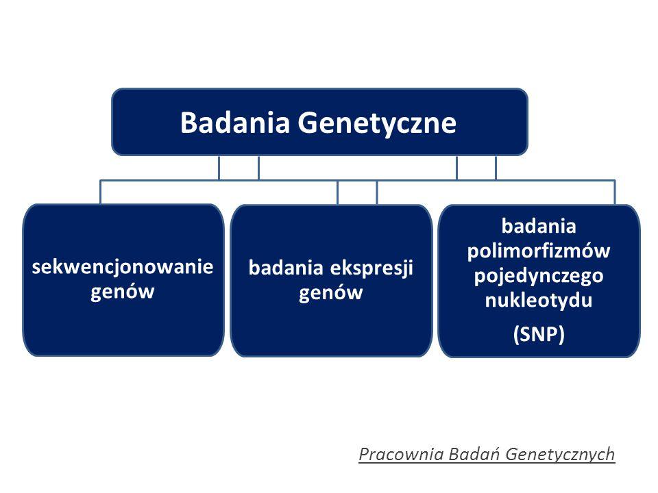 Badania Genetyczne badania polimorfizmów pojedynczego nukleotydu
