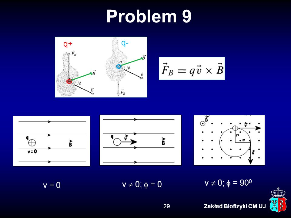 Problem 9 q- q+ v  0;  = 900 v  0;  = 0 v = 0