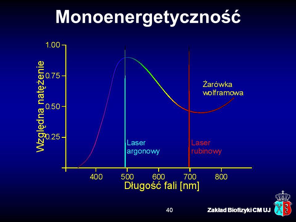 Monoenergetyczność Zakład Biofizyki CM UJ Zakład Biofizyki CM UJ