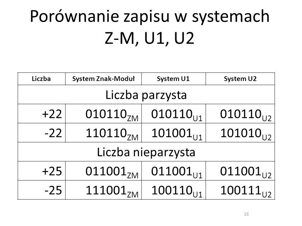 Porównanie zapisu w systemach