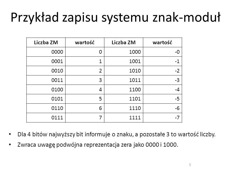 Przykład zapisu systemu znak-moduł