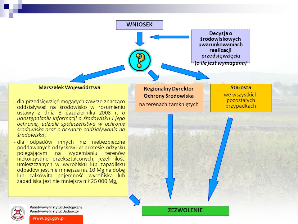 WNIOSEK Decyzja o środowiskowych uwarunkowaniach realizacji przedsięwzięcia. (o ile jest wymagana)
