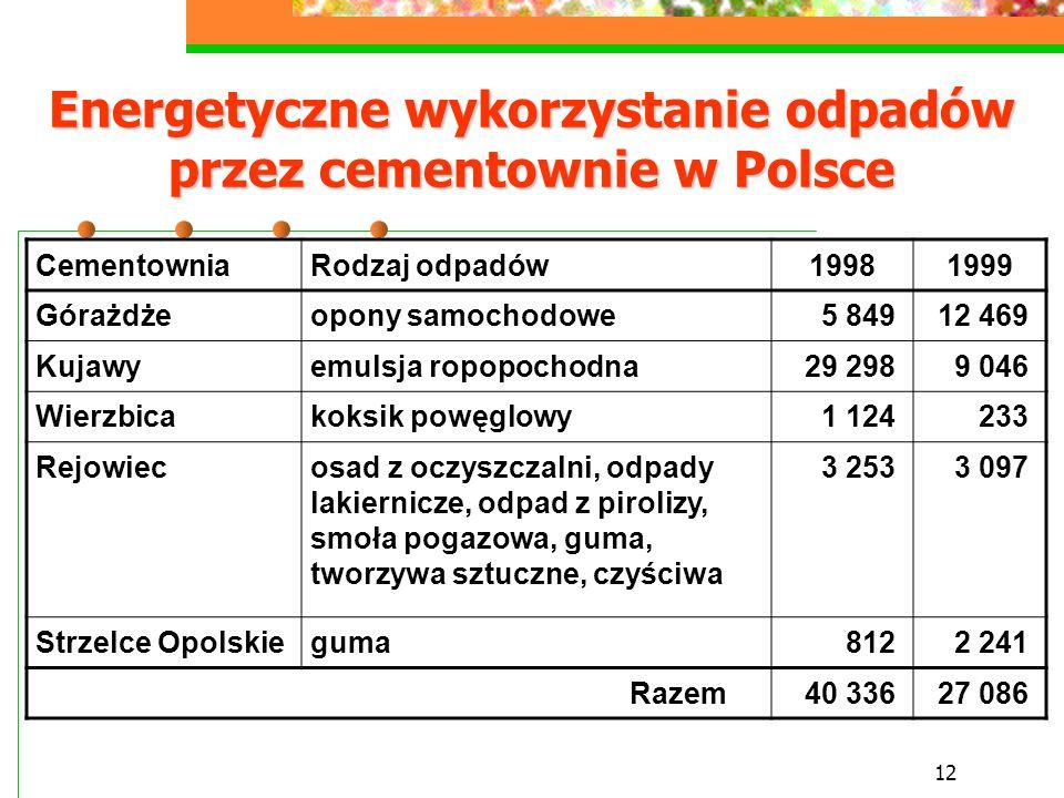 Energetyczne wykorzystanie odpadów przez cementownie w Polsce