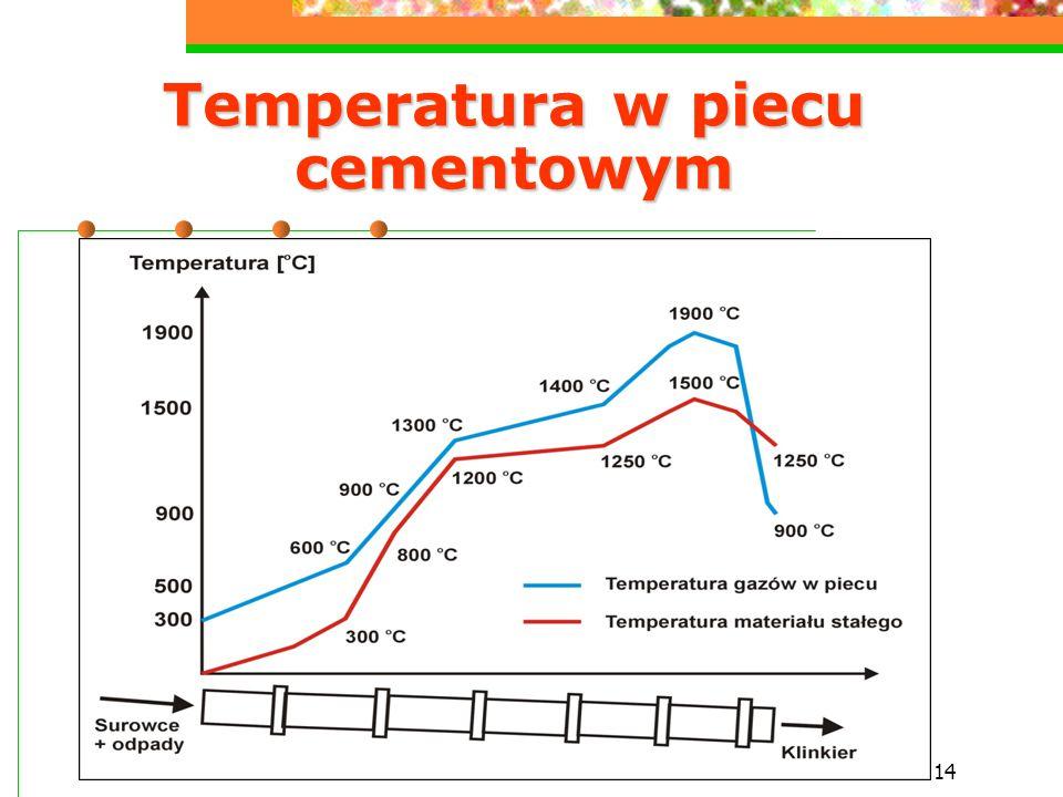 Temperatura w piecu cementowym