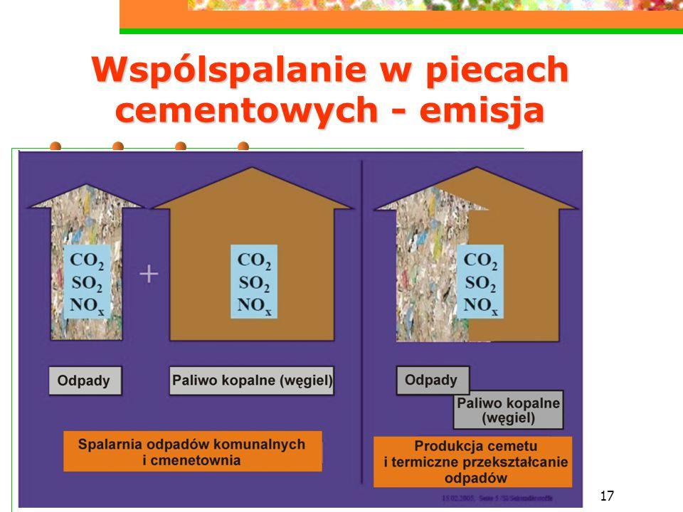 Wspólspalanie w piecach cementowych - emisja