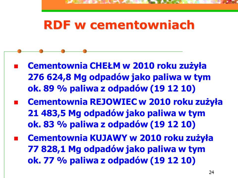 RDF w cementowniach Cementownia CHEŁM w 2010 roku zużyła 276 624,8 Mg odpadów jako paliwa w tym ok. 89 % paliwa z odpadów (19 12 10)