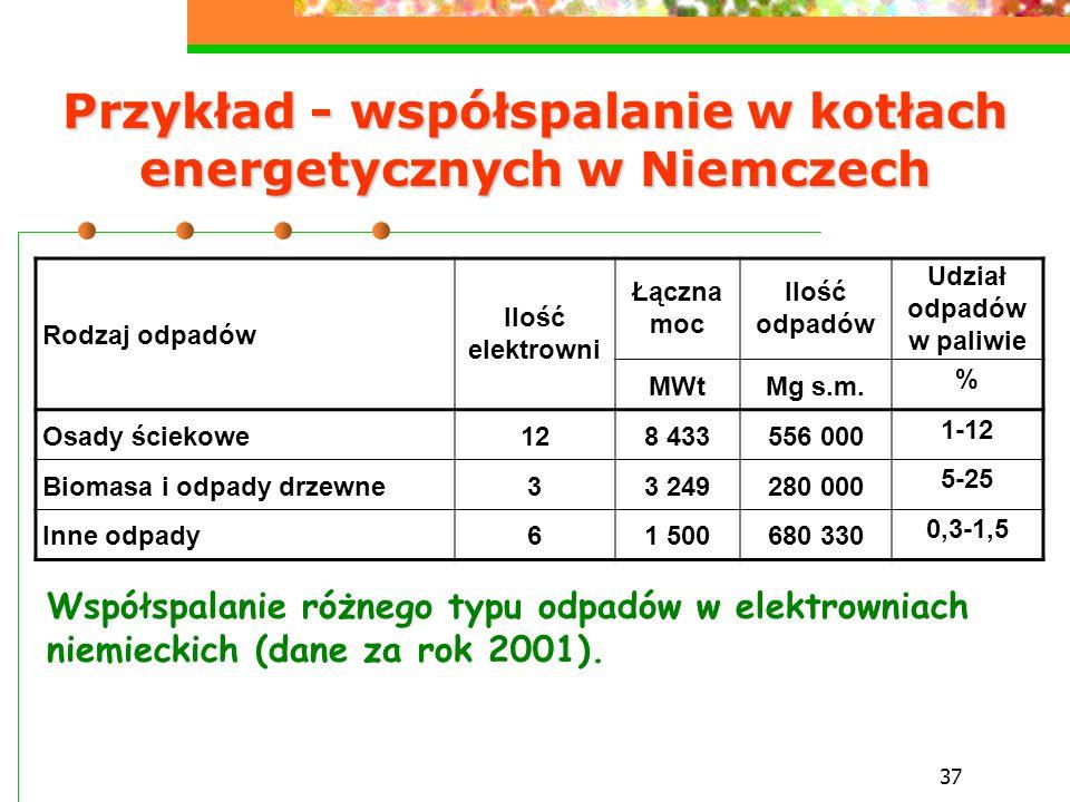 Przykład - współspalanie w kotłach energetycznych w Niemczech