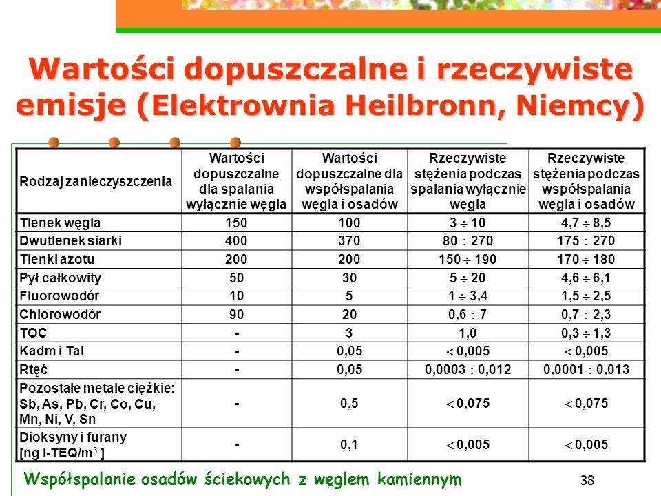 Wartości dopuszczalne i rzeczywiste emisje (Elektrownia Heilbronn, Niemcy)