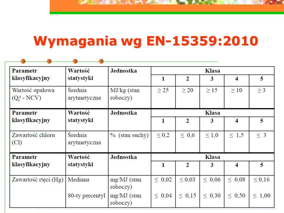 Wymagania wg EN-15359:2010