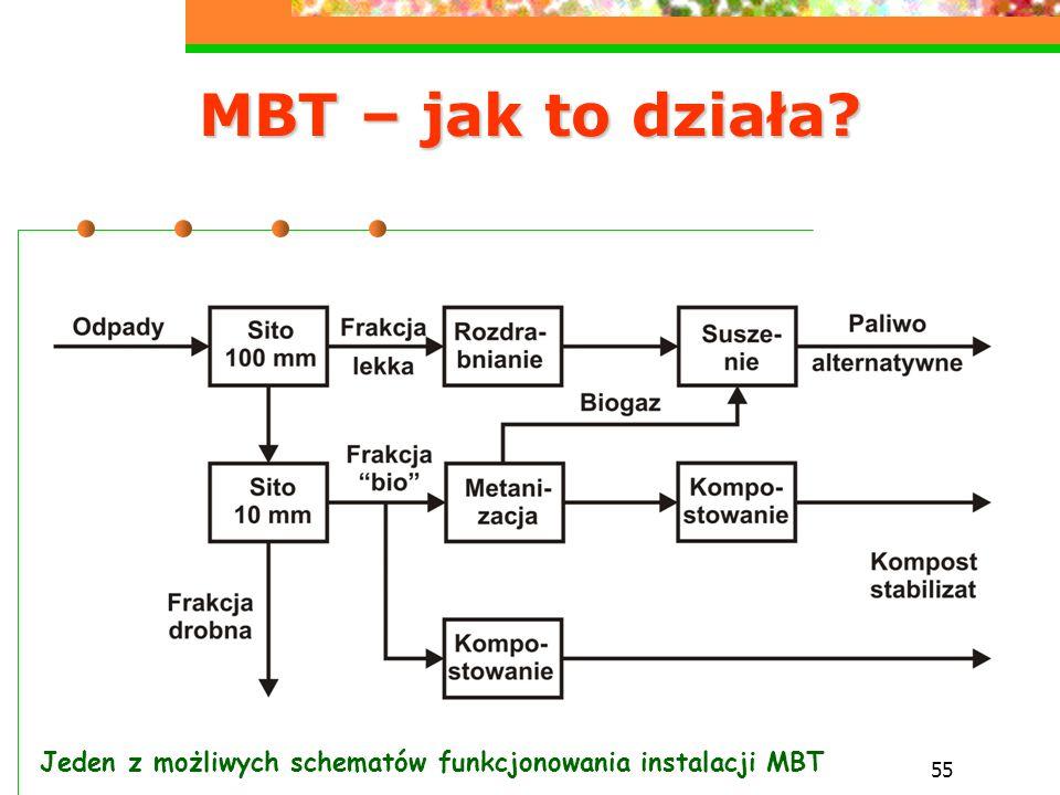 MBT – jak to działa Jeden z możliwych schematów funkcjonowania instalacji MBT