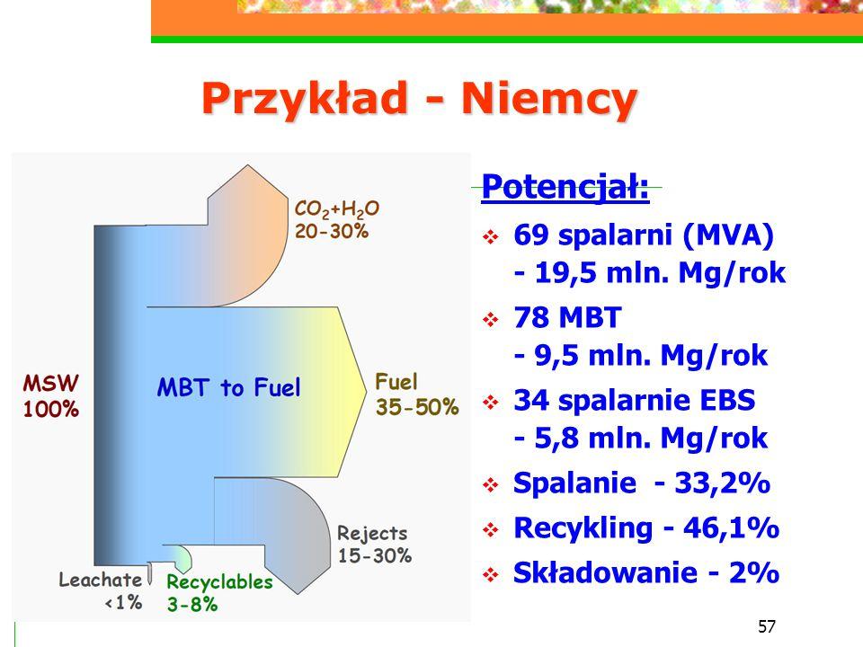 Przykład - Niemcy Potencjał: 69 spalarni (MVA) - 19,5 mln. Mg/rok