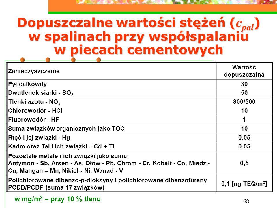 Dopuszczalne wartości stężeń (cpal) w spalinach przy współspalaniu w piecach cementowych
