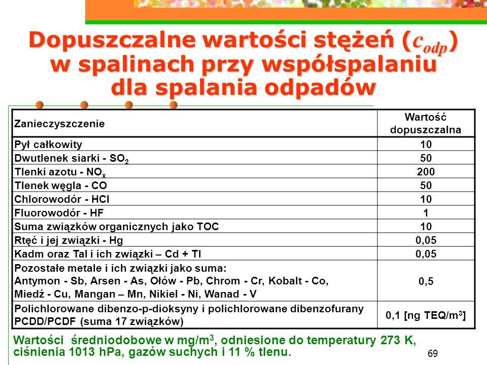Dopuszczalne wartości stężeń (codp) w spalinach przy współspalaniu dla spalania odpadów
