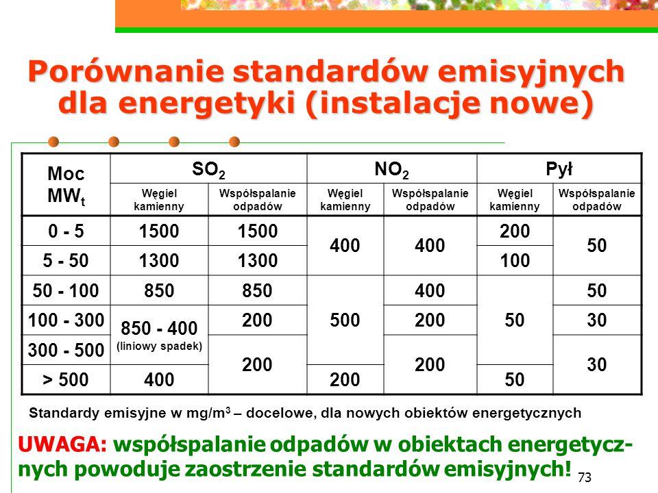 Porównanie standardów emisyjnych dla energetyki (instalacje nowe)
