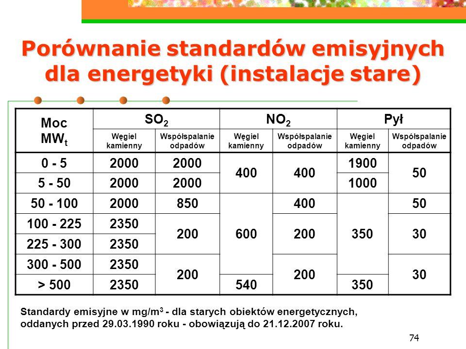 Porównanie standardów emisyjnych dla energetyki (instalacje stare)