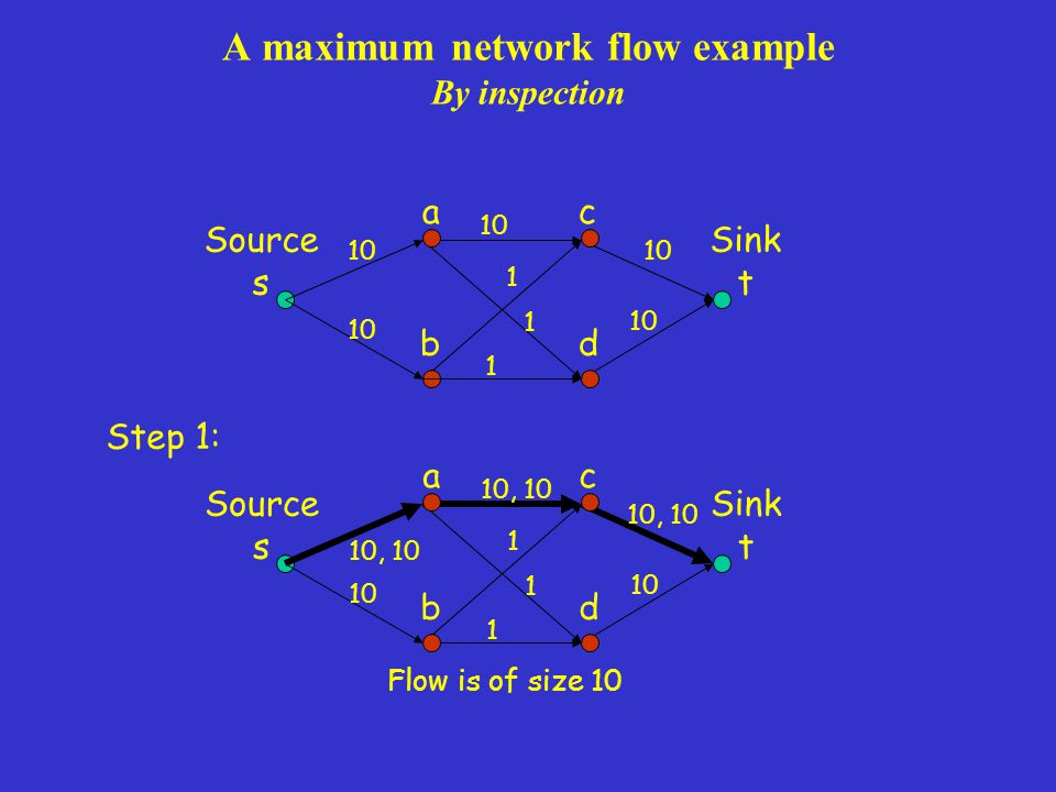 A maximum network flow example By inspection