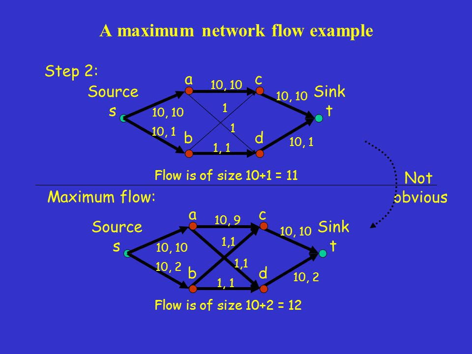 A maximum network flow example