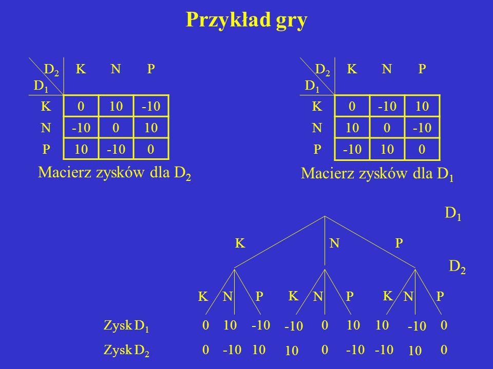 Przykład gry Macierz zysków dla D2 Macierz zysków dla D1 D1 D2 D2 D1 K