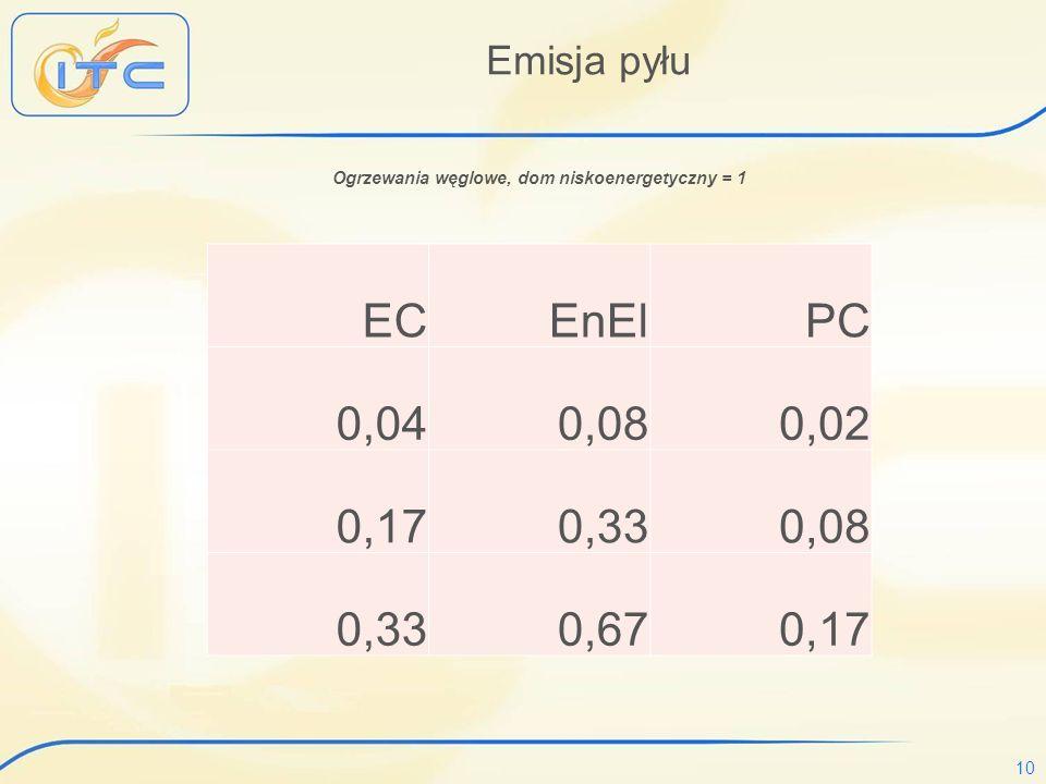 Ogrzewania węglowe, dom niskoenergetyczny = 1