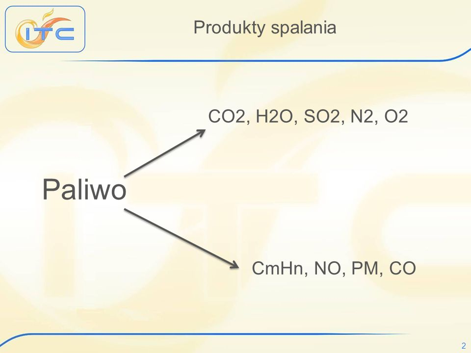 Produkty spalania CO2, H2O, SO2, N2, O2 Paliwo CmHn, NO, PM, CO