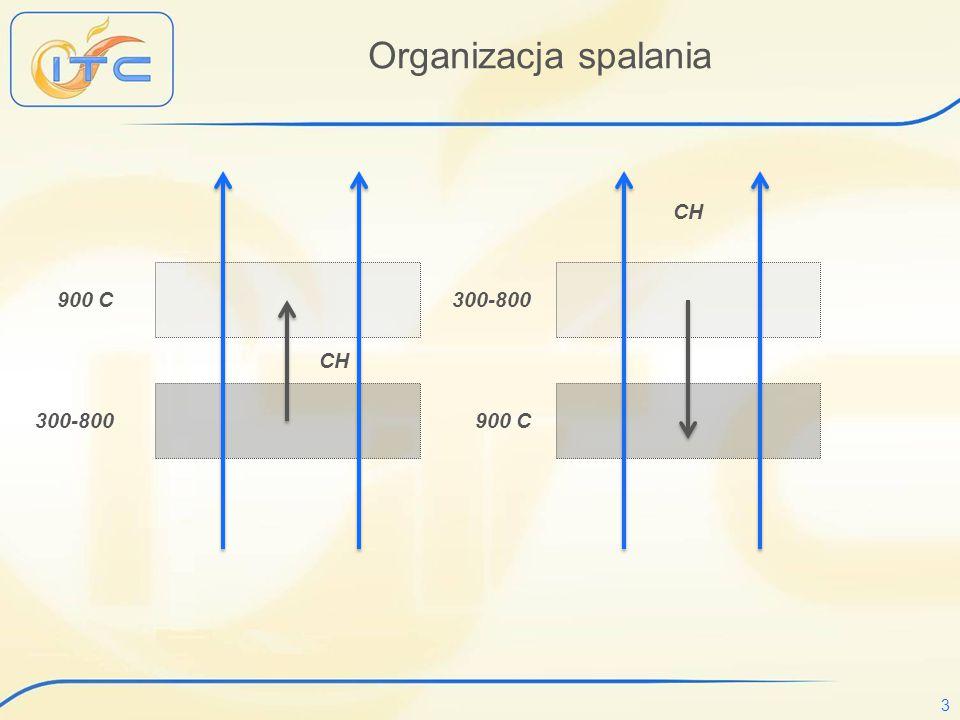 Organizacja spalania CH 900 C 300-800 CH 300-800 900 C